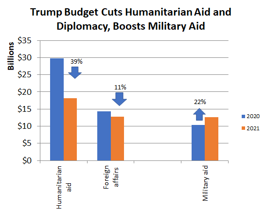 Bar chart showing Trump-proposed decreases for foreign aid and diplomacy, increase for military aid