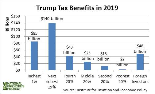 Trump Tax Cuts Bar Chart