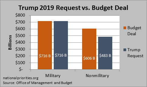 Trump vs Budget Deal