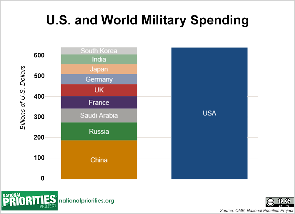 u.s._and_world_military_spending_chart.png