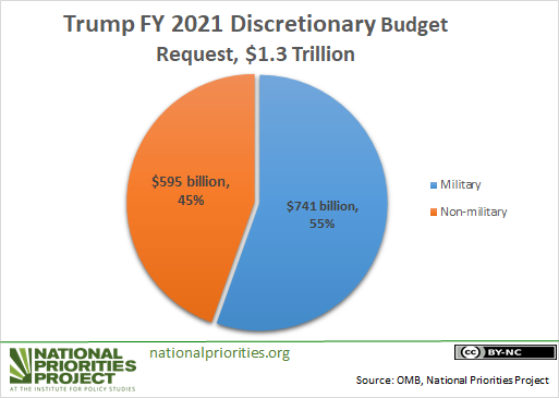 Pie chart showing Trump discretionary budget proposal for 2021 with 55% military and 45% nonmilitary