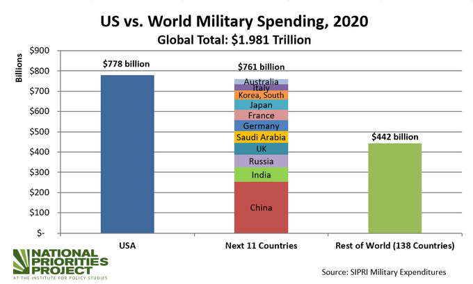 Bar chart shows US military spending equal to next 11 countries combined