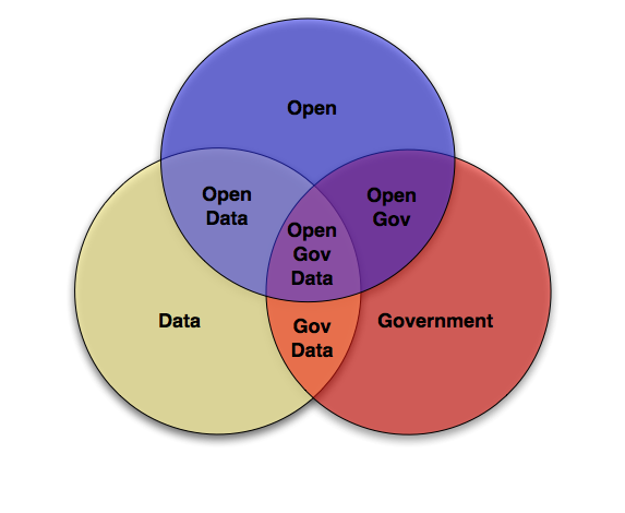 Open Data Venn Diagram
