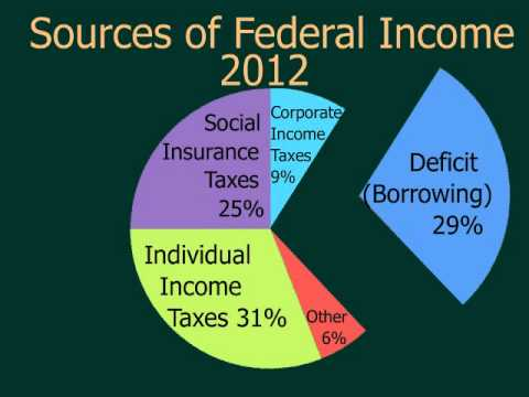 You and the Federal Budget